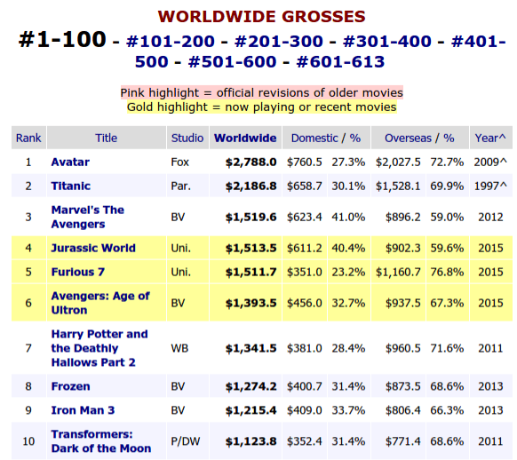 BoxOfficeMojo Worldwide Gross