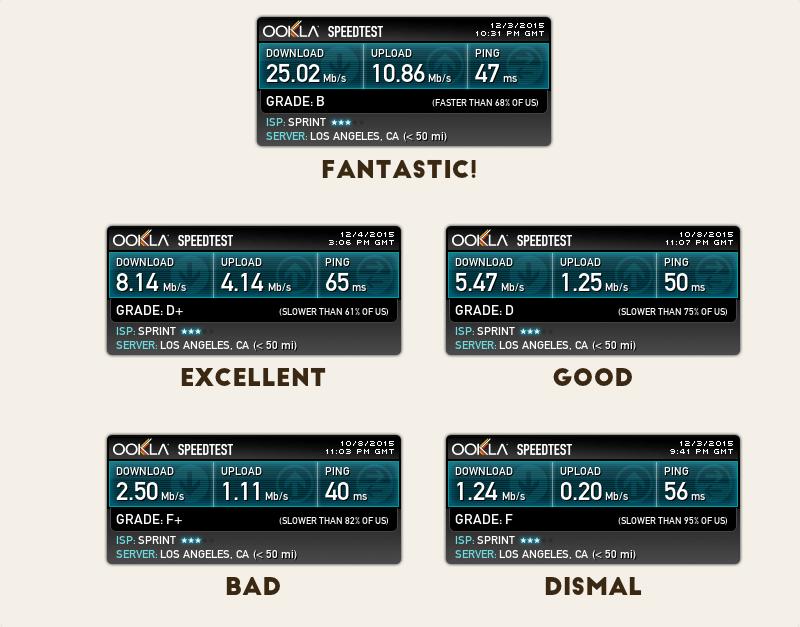 Karma Go Speed Test Results