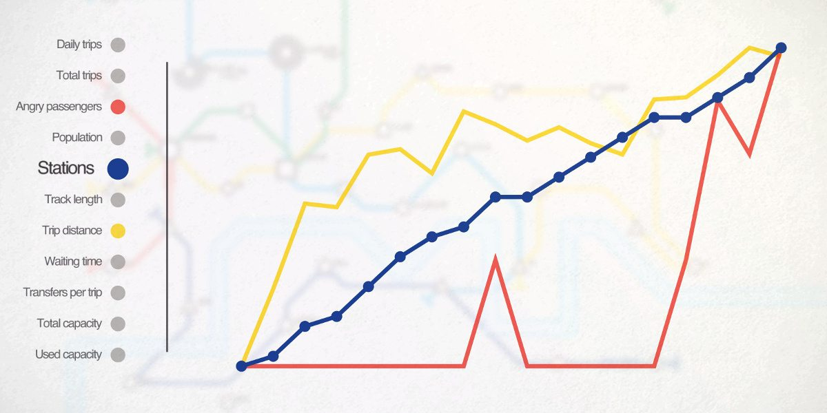 A screenshot showing statistics from playing including Stations, Trip Distance, and Angry Passengers.