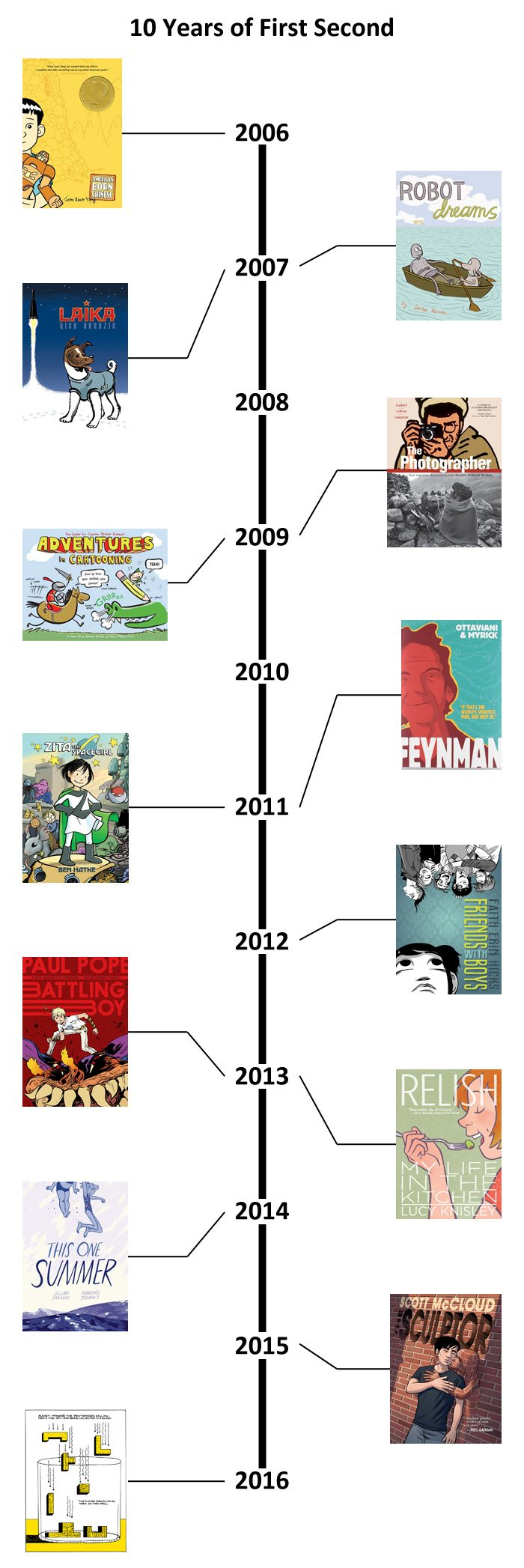American Born Chinese by Gene Luen Yang (2006) Robot Dreams by Sara Varon (2007) Laika by Nick Abadzis (2007) The Photographer by Emmanuel Guibert, Didier Lefèvre, and Frederic Lemercier (2009) Adventures in Cartooning by Alexis Frederick-Frost and Andrew Arnold (2009) Feynman by Jim Ottaviani and Leland Myrick (2011) Zita the Spacegirl by Ben Hatke (2011) Friends With Boys by Faith Erin Hicks (2012) Battling Boy by Paul Pope (2013) Relish by Lucy Knisley (2013) This One Summer by Mariko Tamaki and Jillian Tamaki (2014) The Sculptor by Scott McCloud (2015) Tetris by Box Brown (coming in 2016!)