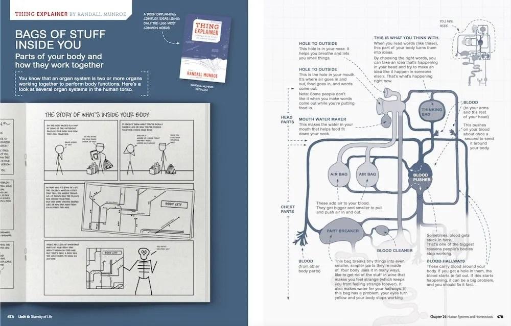 XKCD Textbook Illustrations