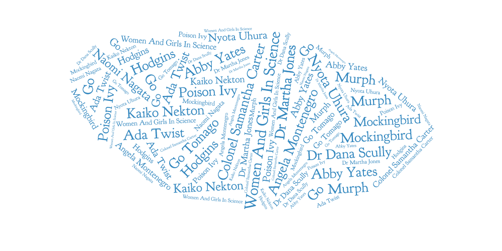 Word Cloud Female Scientists