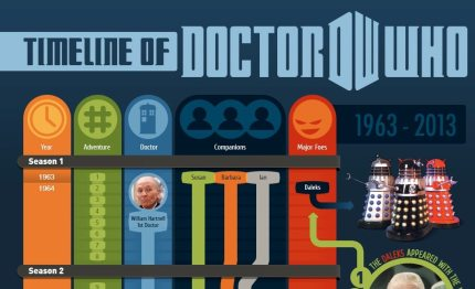 A Doctor Who Timeline: Fifty Years at a Glance