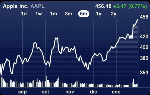 El precio de las Acciones de Apple