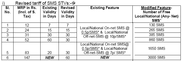 BSNL latest SMS Pack details August 2013