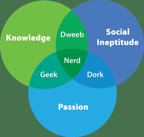 Geek Chart (Venn Diagram)