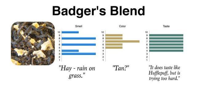 Badger Chart