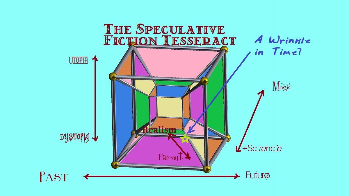 Geometric tesseract with each dimension labeled with the various continuum named in the article