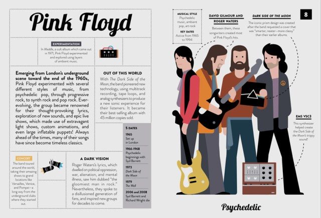 Pink Floyd in 40 Inspiring Icons Music Legends, Image: Wide Eyed Editions