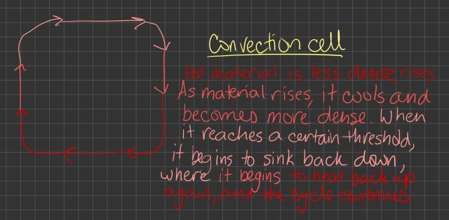 Convection Cell Explanation
