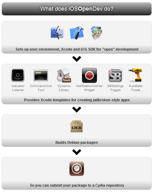 Develop Jailbroken Cydia Apps with XCode [iOSOpenDev]