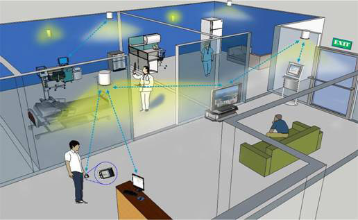 GPS & Reliable Indoor Position System IPS