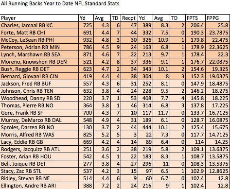 Running Back scoring YTD