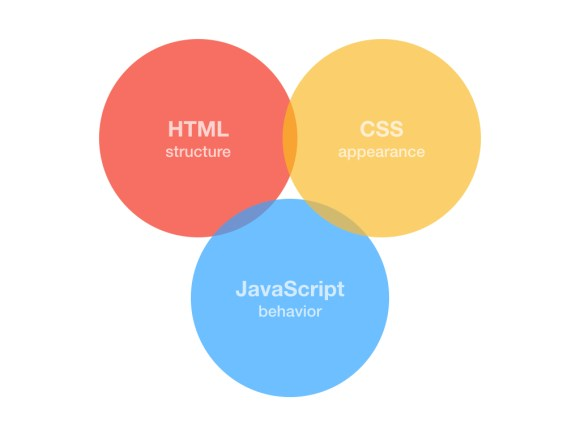 There is some overlap between HTML, CSS and JavaScript but this should be minimised wherever possible.