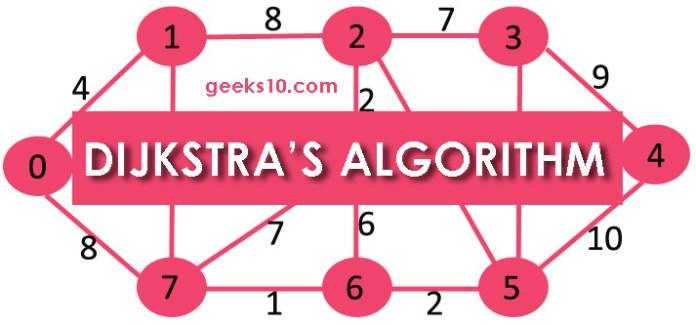 Dijkstra's Algorithm - Explained with example!