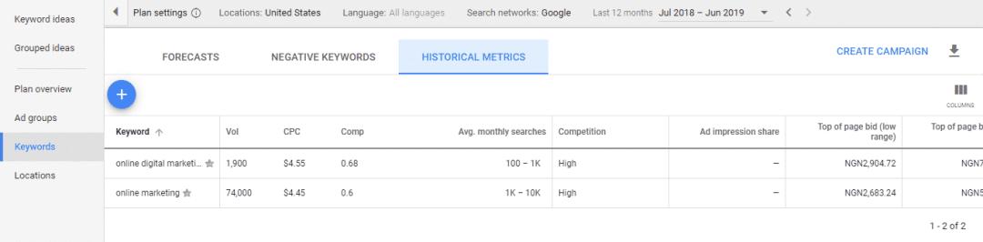 Keyword Planner Historical data