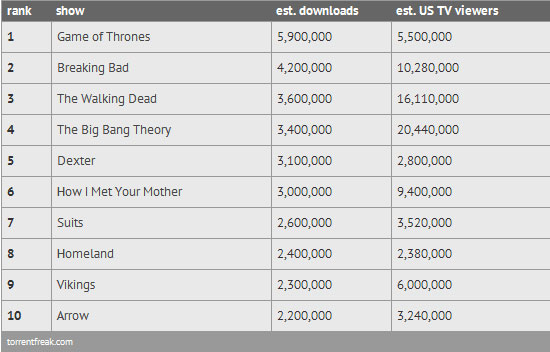 Top 10 Most Pirated Shows of 2013