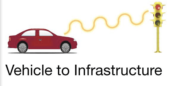 Vehicle to Infrastructure