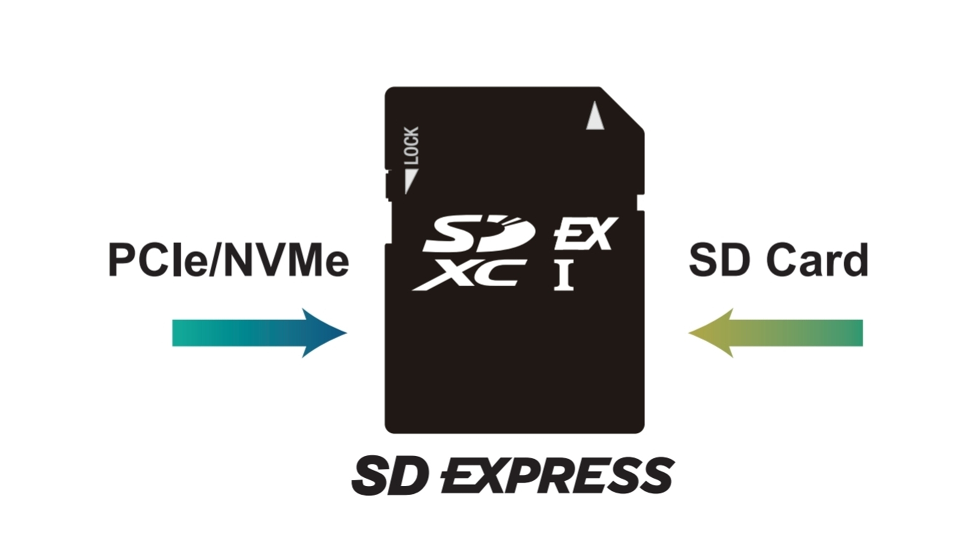 Sd Express Cards Explained