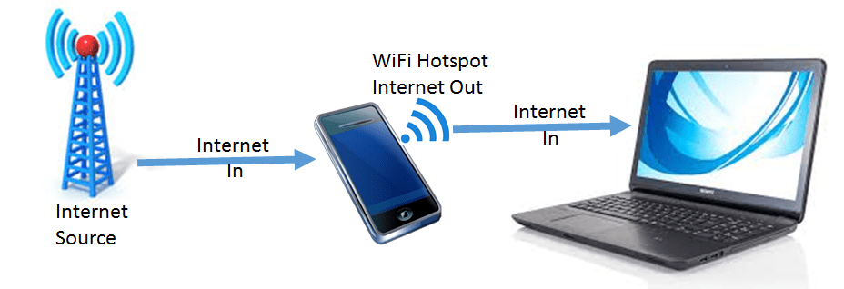 how to get the internet temporarily