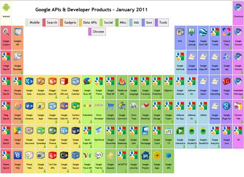La nueva tabla peridica de google geeks room las aplicaciones urtaz Gallery