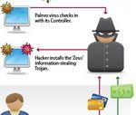 Anatomía de un ataque en línea [Infografía]