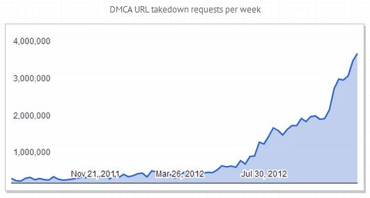 dmca-url-remove-request
