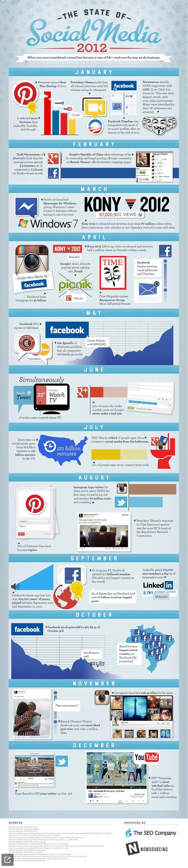 social-media-state-2012