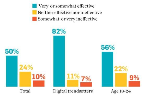 brands-facebook-attention-social-media