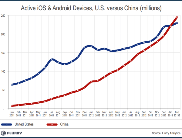 SmartDevice_InstalledBase_China_vs_US_Feb2013