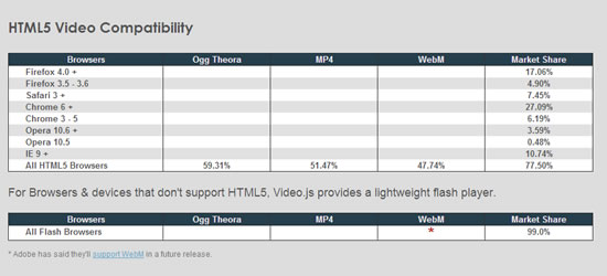videojs-html5-navegadores