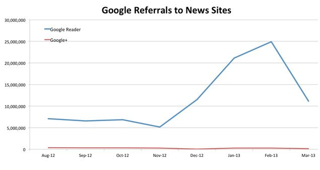 google-referrals