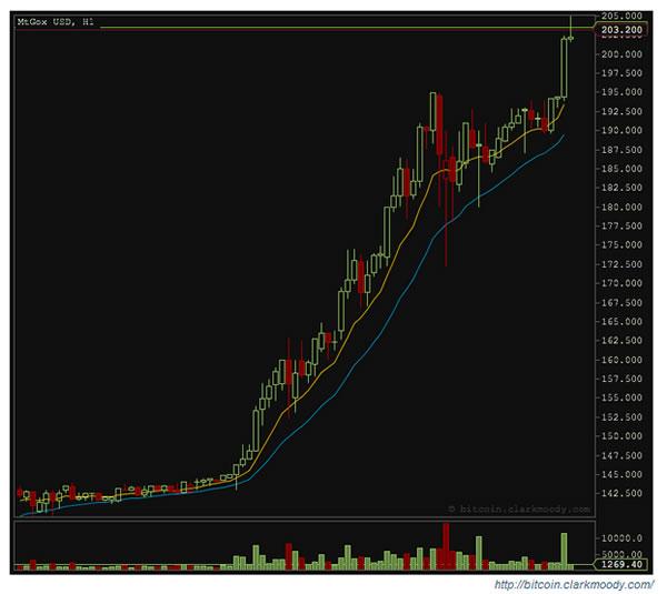 cotizacion-bitcoins