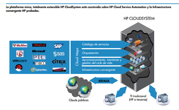 hp-cloudsystem