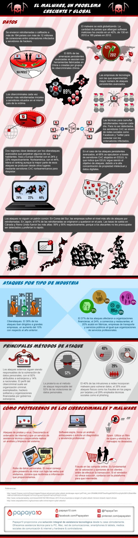 malware-problema-creciente