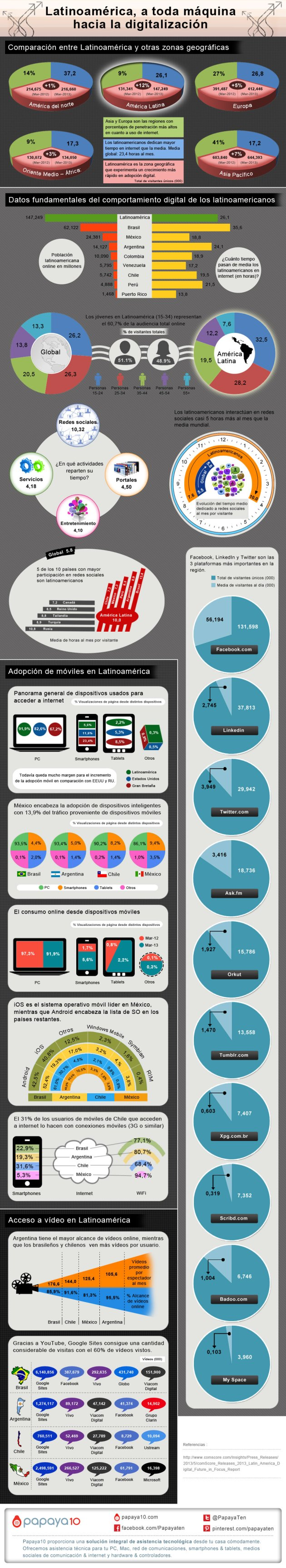 Latinoamerica-hacia-la-digitalizacion