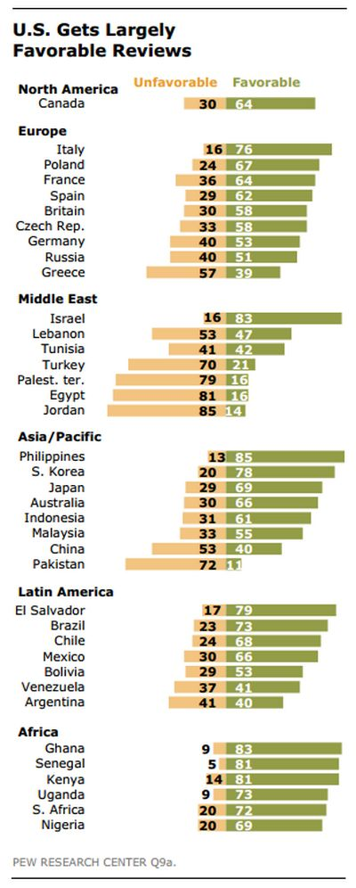 pew-research-usa-china-countries-reviews