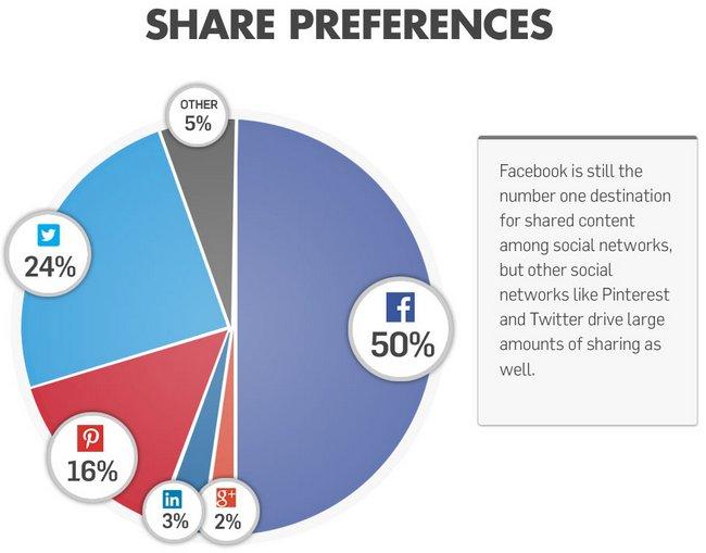 share-preferences-social-media