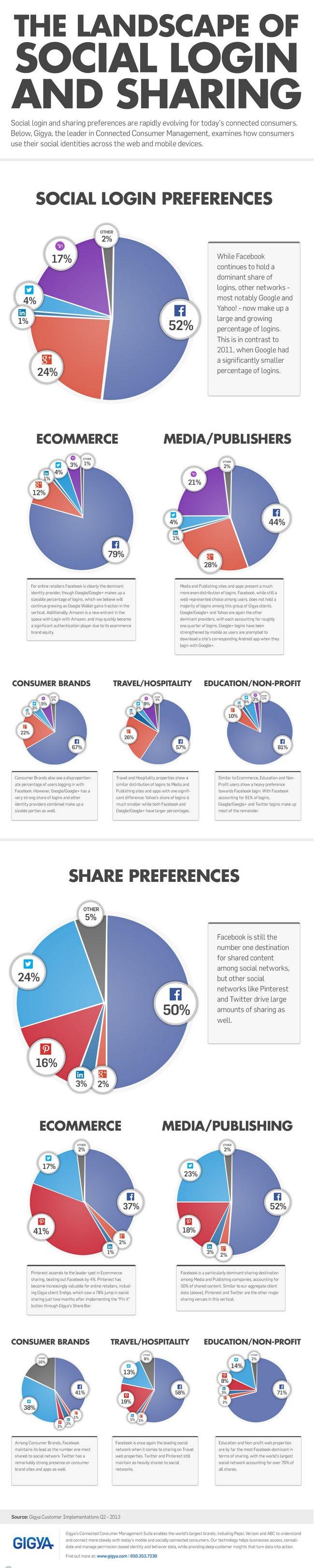 social-sharing-login