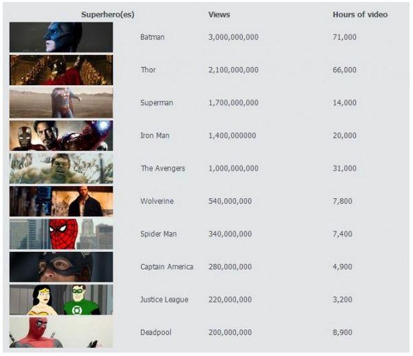superheroes-youtube