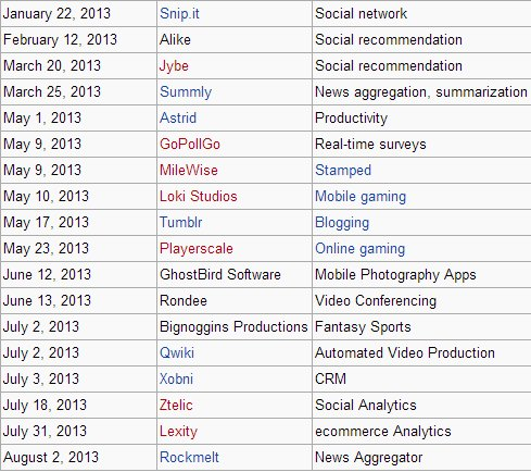 yahoo-2013-acquisitions