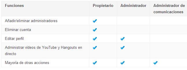 administradores-propietarios-paginas-google-plus