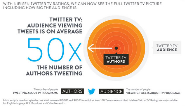 Nielsen Launches 'Nielsen Twitter TV Ratings'   SocialGuide2