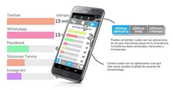 smartme-charts