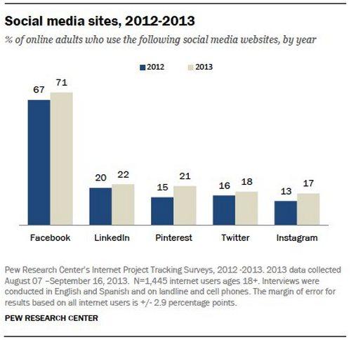social-media-sites-2012-2013-pew-research