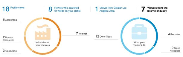 linkedin-whos-viewed-your-profile-analytics