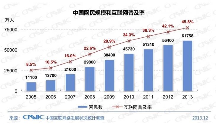internet-smartphones-china