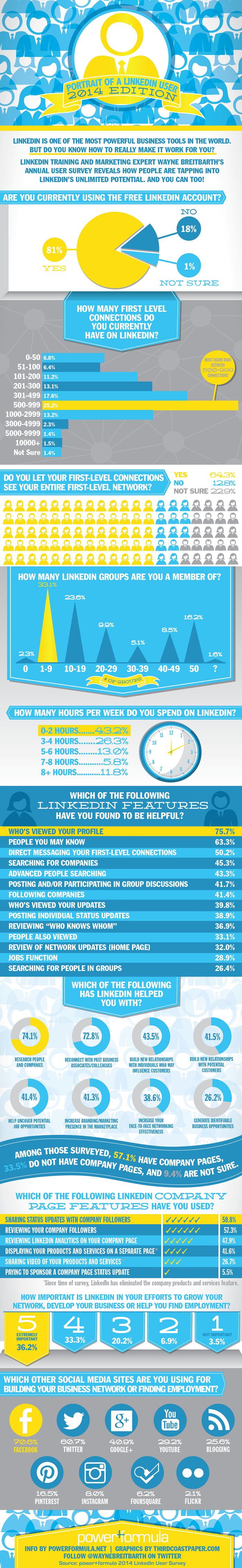 linkedin-how-users