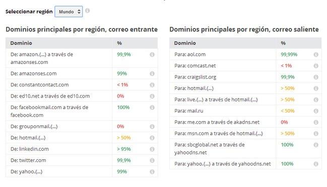 servicios-que-cifran-emails-google-reporte-de-transparencia