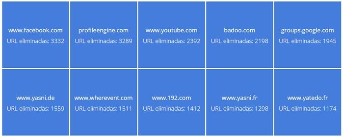 google-derecho-al-olvido-sitios-mas-afectados